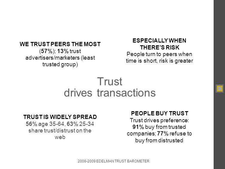Trust ESPECIALLY WHEN THERES RISK People turn to peers when time is short, risk is greater TRUST IS WIDELY SPREAD 56% age 35-64, 63% 25-34 share trust/distrust on the web WE TRUST PEERS THE MOST (57%); 13% trust advertisers/marketers (least trusted group) PEOPLE BUY TRUST Trust drives preference: 91% buy from trusted companies; 77% refuse to buy from distrusted 2008-2009 EDELMAN TRUST BAROMETER drives transactions