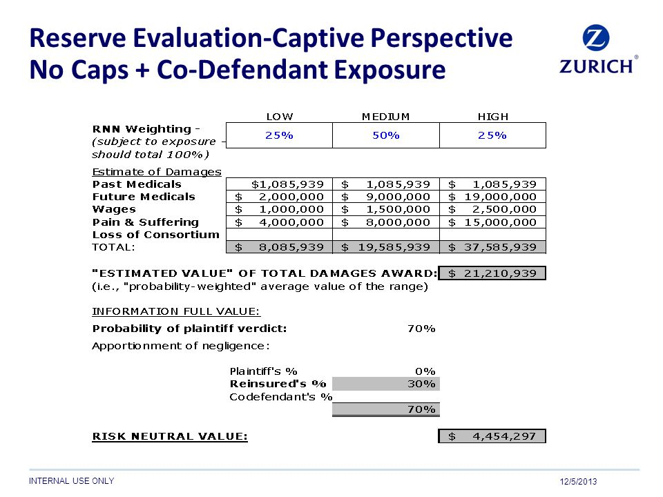 INTERNAL USE ONLY Reserve Evaluation-Captive Perspective No Caps + Co-Defendant Exposure 12/5/2013