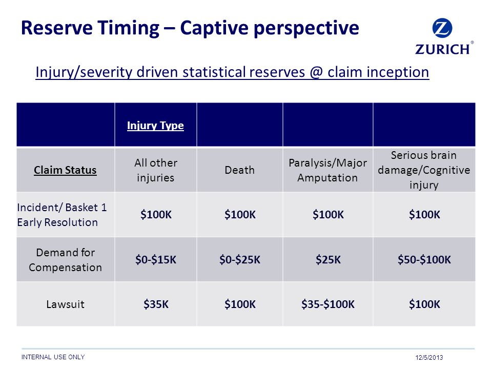 INTERNAL USE ONLY Reserve Timing – Captive perspective Injury/severity driven statistical reserves @ claim inception Injury Type Claim Status All othe
