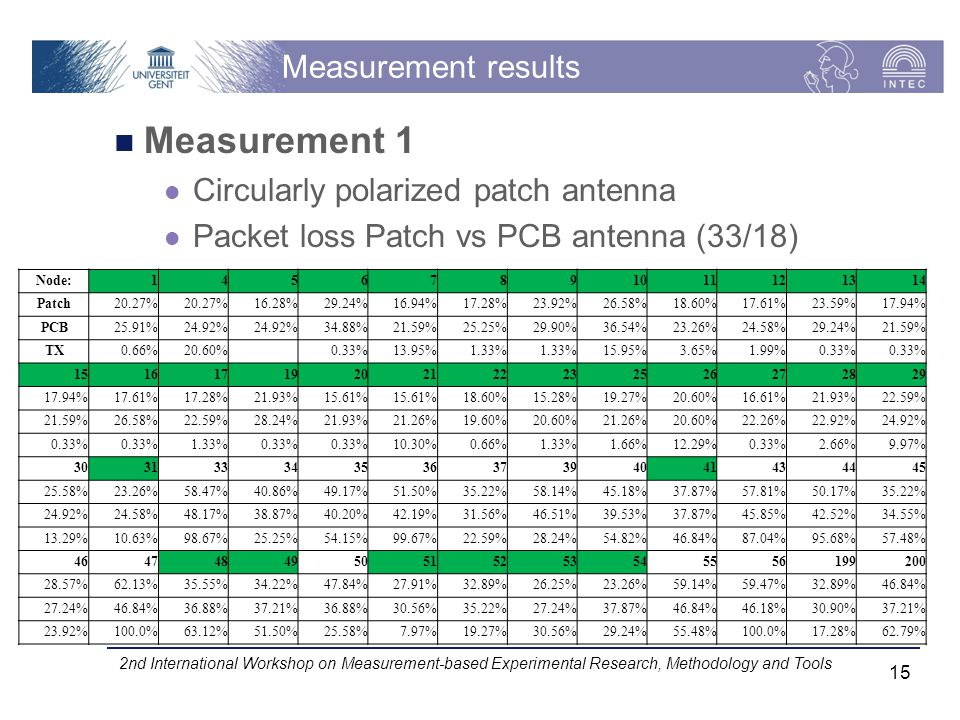 Measurement results Measurement 1 Circularly polarized patch antenna Packet loss Patch vs PCB antenna (33/18) 2nd International Workshop on Measurement-based Experimental Research, Methodology and Tools 15 Node:14567891011121314 Patch20.27% 16.28%29.24%16.94%17.28%23.92%26.58%18.60%17.61%23.59%17.94% PCB25.91%24.92% 34.88%21.59%25.25%29.90%36.54%23.26%24.58%29.24%21.59% TX0.66%20.60% 0.33%13.95%1.33% 15.95%3.65%1.99%0.33% 15161719202122232526272829 17.94%17.61%17.28%21.93%15.61% 18.60%15.28%19.27%20.60%16.61%21.93%22.59% 21.59%26.58%22.59%28.24%21.93%21.26%19.60%20.60%21.26%20.60%22.26%22.92%24.92% 0.33% 1.33%0.33% 10.30%0.66%1.33%1.66%12.29%0.33%2.66%9.97% 30313334353637394041434445 25.58%23.26%58.47%40.86%49.17%51.50%35.22%58.14%45.18%37.87%57.81%50.17%35.22% 24.92%24.58%48.17%38.87%40.20%42.19%31.56%46.51%39.53%37.87%45.85%42.52%34.55% 13.29%10.63%98.67%25.25%54.15%99.67%22.59%28.24%54.82%46.84%87.04%95.68%57.48% 4647484950515253545556199200 28.57%62.13%35.55%34.22%47.84%27.91%32.89%26.25%23.26%59.14%59.47%32.89%46.84% 27.24%46.84%36.88%37.21%36.88%30.56%35.22%27.24%37.87%46.84%46.18%30.90%37.21% 23.92%100.0%63.12%51.50%25.58%7.97%19.27%30.56%29.24%55.48%100.0%17.28%62.79%