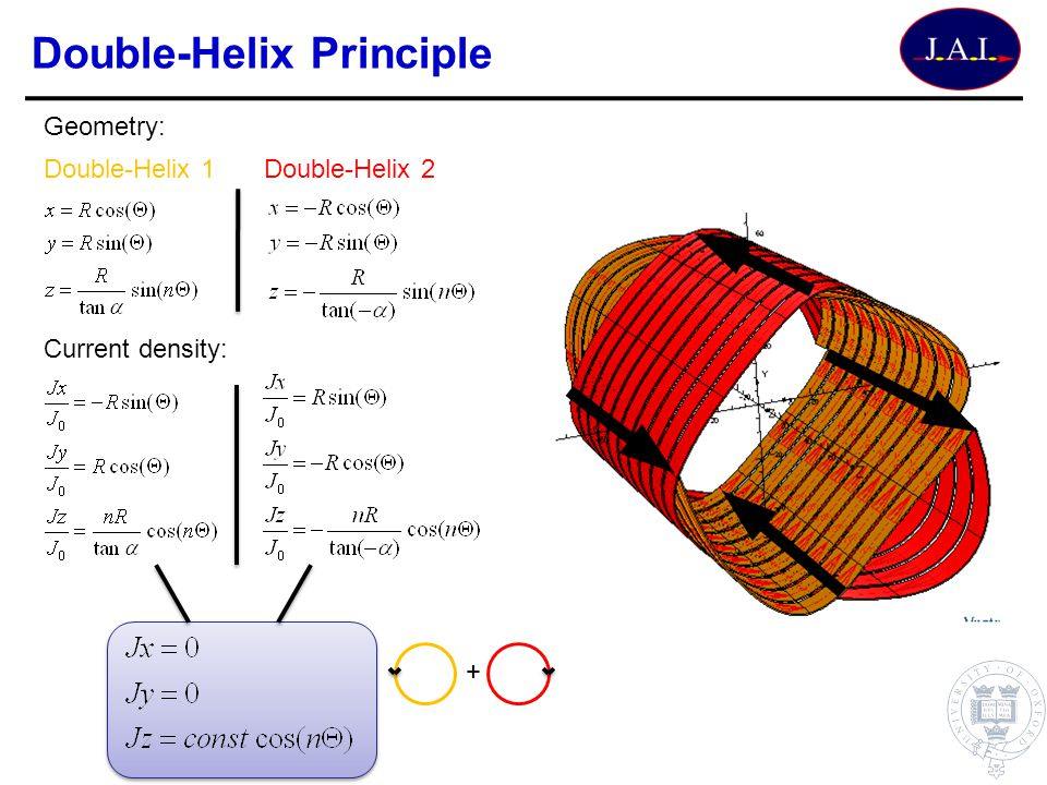 Double-Helix Principle Geometry: Current density: Double-Helix 1Double-Helix 2 +