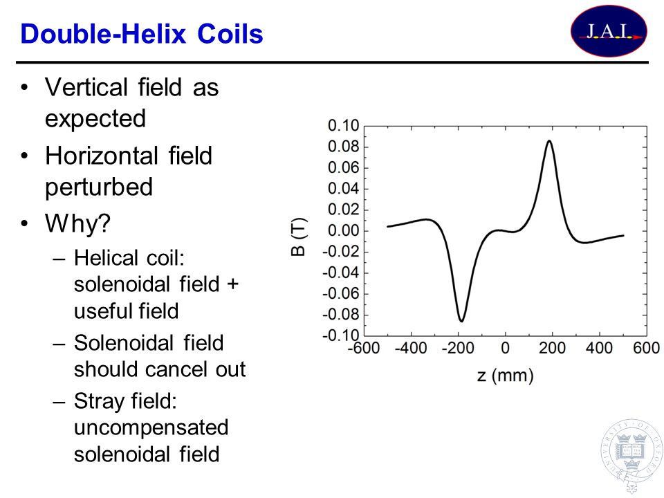 Double-Helix Coils Vertical field as expected Horizontal field perturbed Why? –Helical coil: solenoidal field + useful field –Solenoidal field should