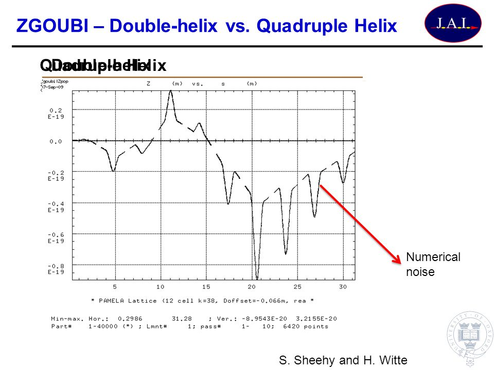 ZGOUBI – Double-helix vs.Quadruple Helix Double-helix Quadruple Helix Numerical noise S.