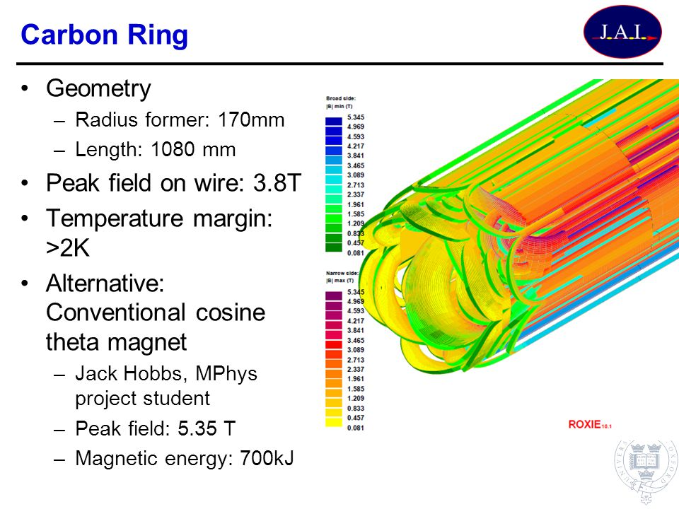 Carbon Ring Geometry –Radius former: 170mm –Length: 1080 mm Peak field on wire: 3.8T Temperature margin: >2K Alternative: Conventional cosine theta ma
