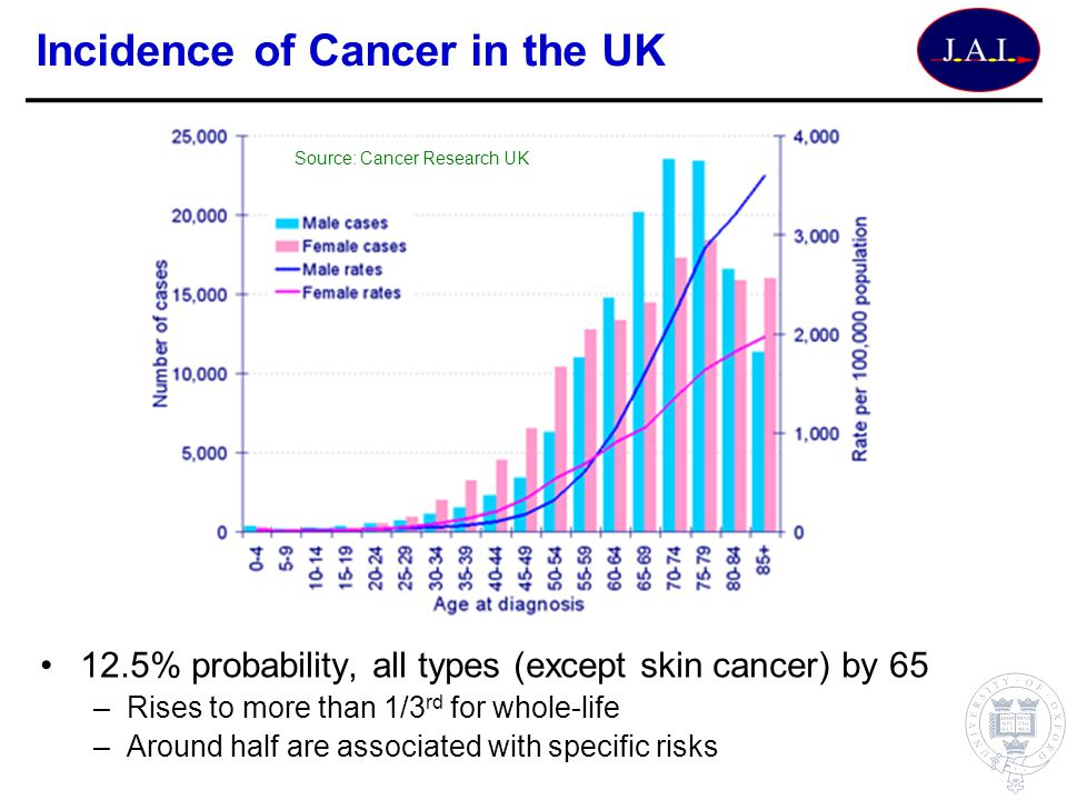 Incidence of Cancer in the UK 12.5% probability, all types (except skin cancer) by 65 –Rises to more than 1/3 rd for whole-life –Around half are assoc