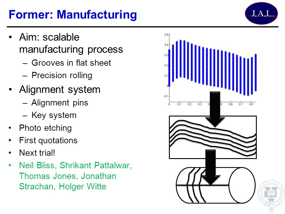 Former: Manufacturing Aim: scalable manufacturing process –Grooves in flat sheet –Precision rolling Alignment system –Alignment pins –Key system Photo