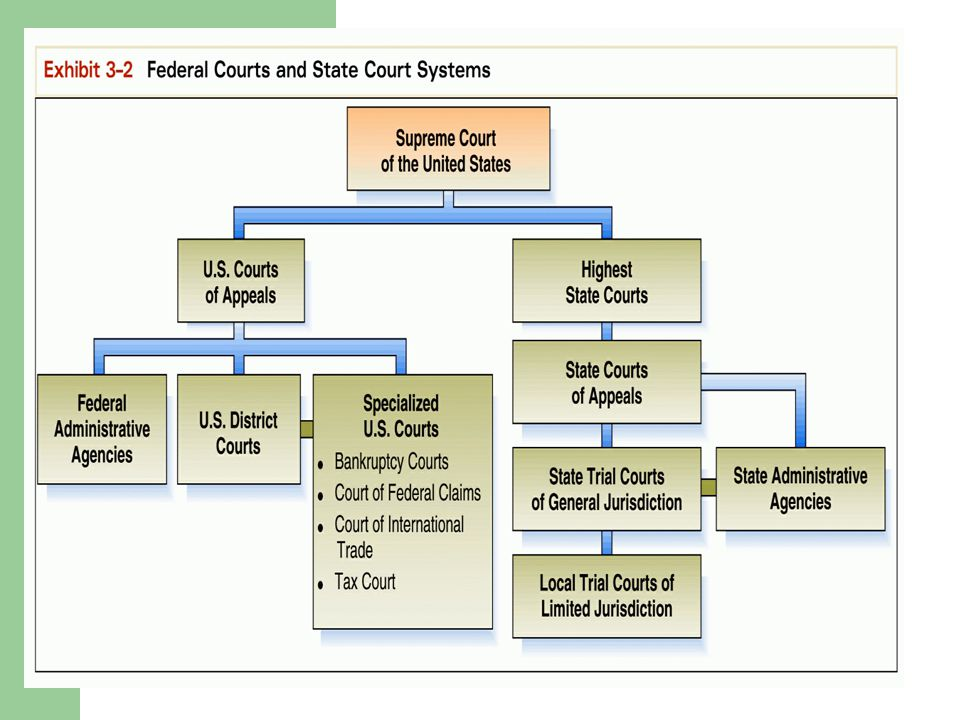 Following a Case Through the State Courts A sample civil court case in a state court would involve the following: The Pleadings The Pleadings Pretrial Motions Pretrial Motions Discovery Pretrial Conference Pretrial Conference Trial Post trial Motions Post trial Motions The Appeal