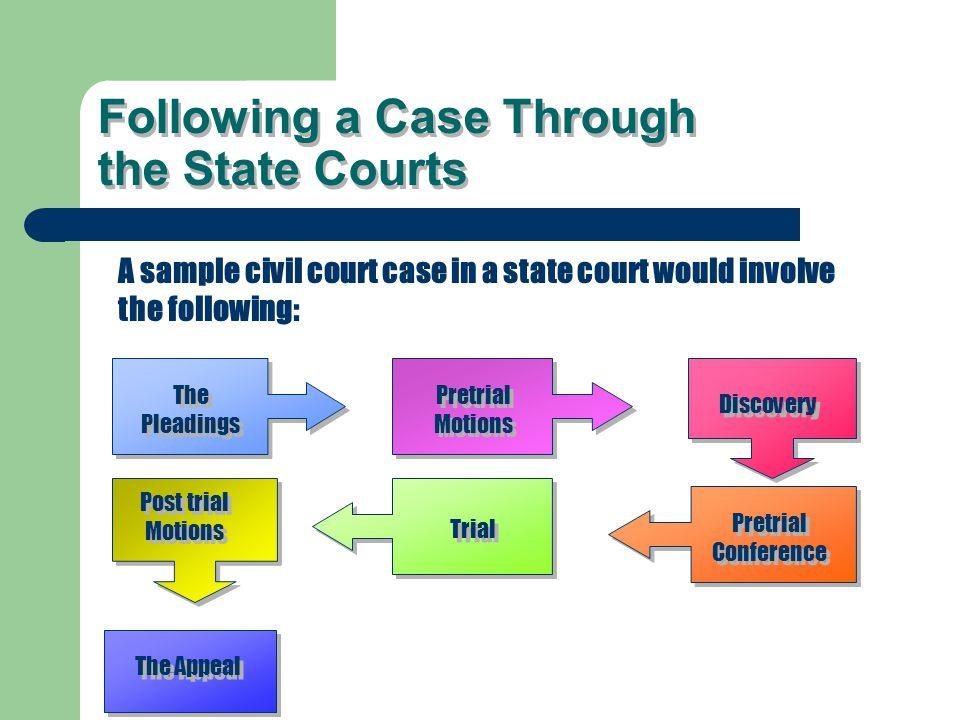 Court-Mandated ADR vs.