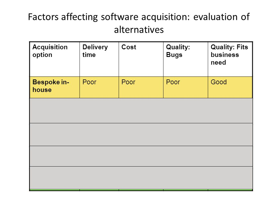Factors affecting software acquisition: evaluation of alternatives Acquisition option Delivery time CostQuality: Bugs Quality: Fits business need Besp