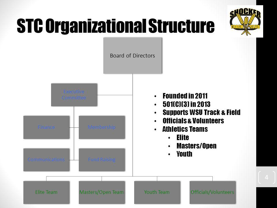 STC Organizational Structure Board of Directors Elite TeamMasters/Open TeamYouth TeamOfficials/Volunteers Executive Committee FinanceMembership Commun