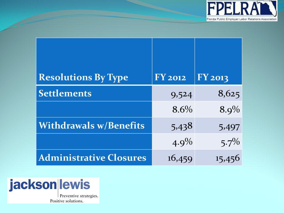 Resolutions By TypeFY 2012FY 2013 Settlements9,5248,625 8.6%8.9% Withdrawals w/Benefits5,4385,497 4.9%5.7% Administrative Closures16,45915,456