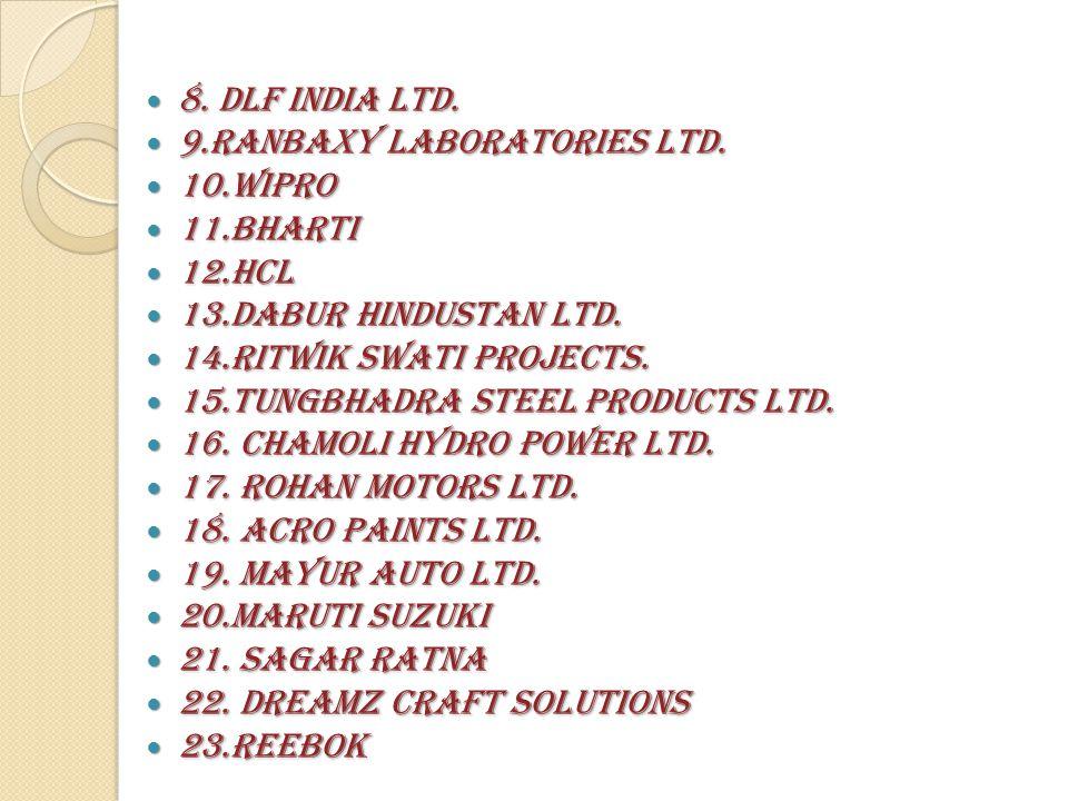8. DLF India Ltd. 8. DLF India Ltd. 9.Ranbaxy Laboratories Ltd.