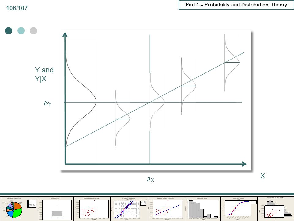 Part 1 – Probability and Distribution Theory 106/107 Y and Y|X X X Y