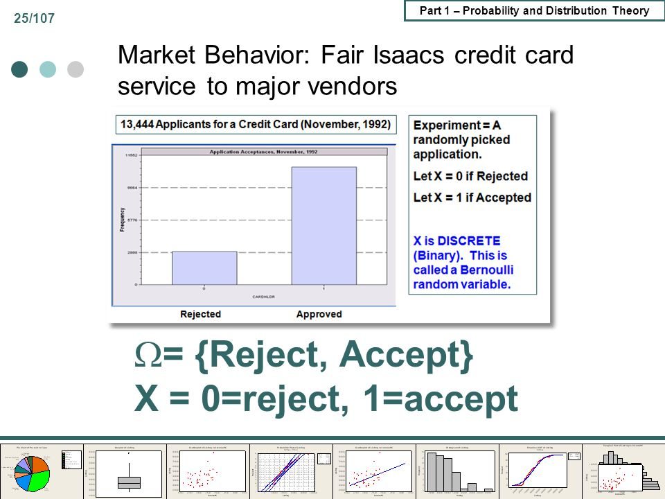Part 1 – Probability and Distribution Theory 25/107 Market Behavior: Fair Isaacs credit card service to major vendors = {Reject, Accept} X = 0=reject,