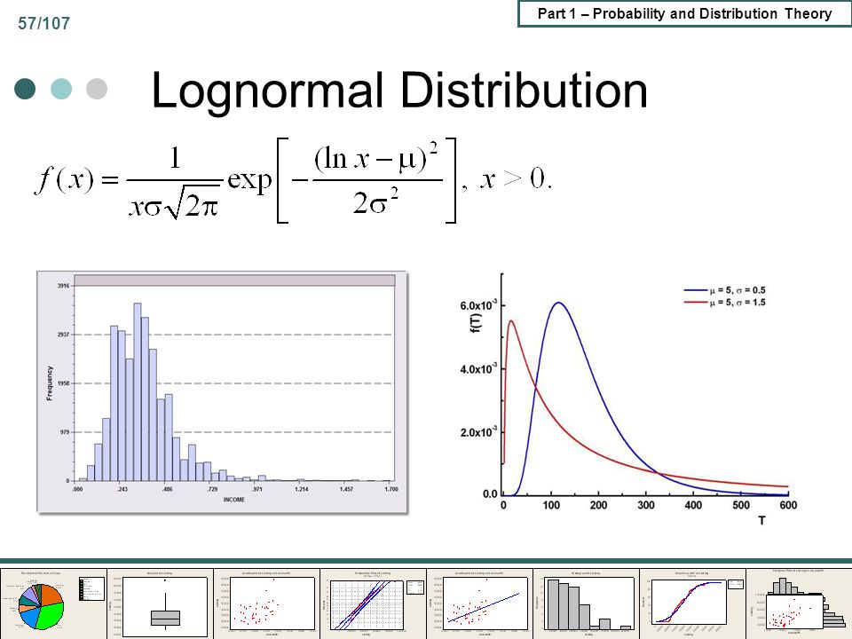 Part 1 – Probability and Distribution Theory 57/107 Lognormal Distribution