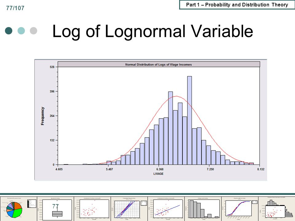 Part 1 – Probability and Distribution Theory 77/107 Log of Lognormal Variable 77