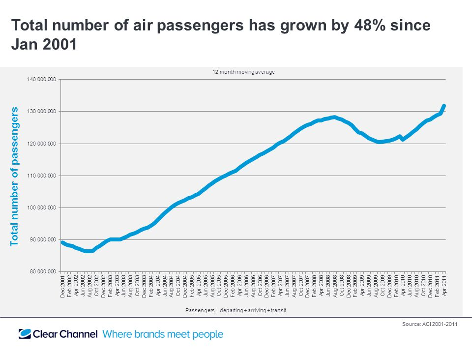 Total number of air passengers has grown by 48% since Jan 2001 Total number of passengers Passengers = departing + arriving + transit 12 month moving average Source: ACI 2001-2011
