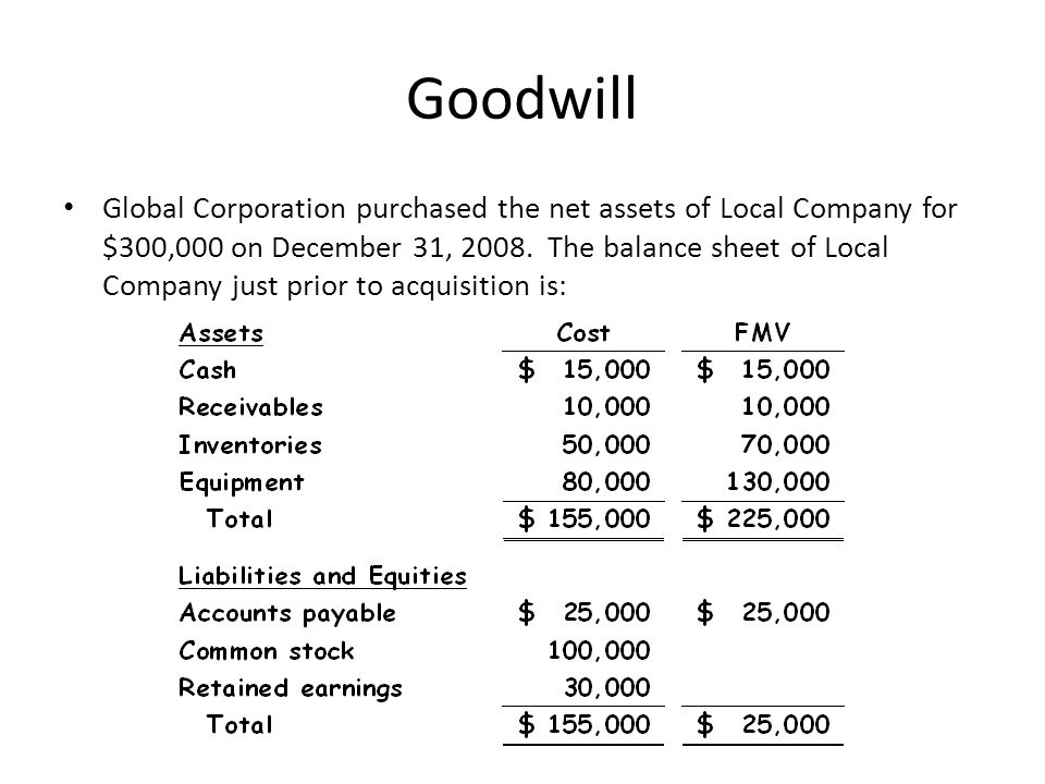 Goodwill Global Corporation purchased the net assets of Local Company for $300,000 on December 31, 2008. The balance sheet of Local Company just prior