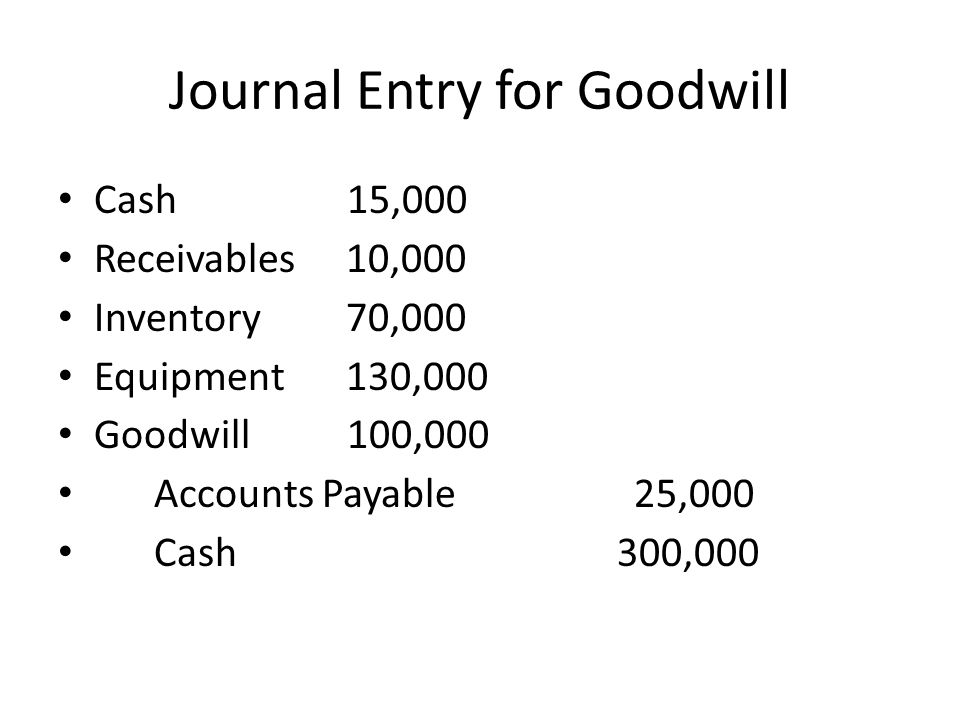 Journal Entry for Goodwill Cash 15,000 Receivables10,000 Inventory70,000 Equipment130,000 Goodwill 100,000 Accounts Payable25,000 Cash 300,000