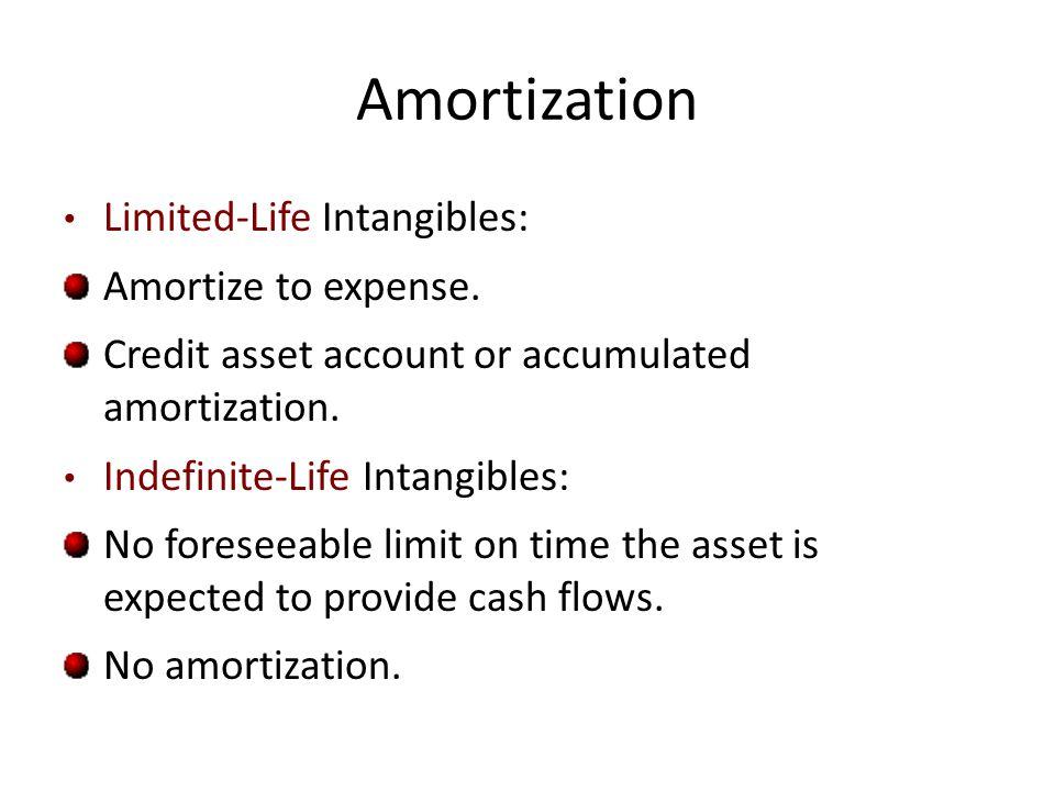 Intangible Accounting