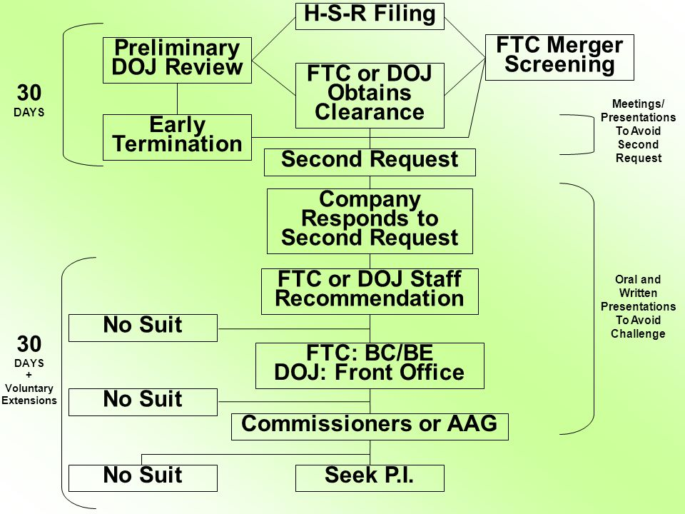 Goodwin Procter LLP H-S-R Filing FTC or DOJ Obtains Clearance Second Request Company Responds to Second Request FTC or DOJ Staff Recommendation FTC: B
