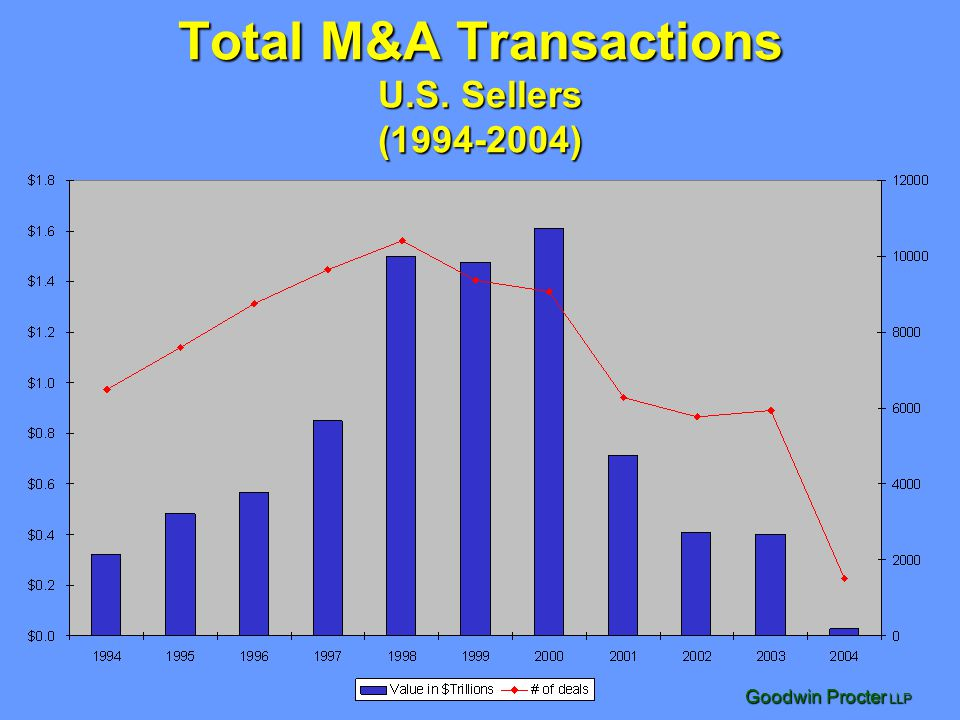 Goodwin Procter LLP Total H-S-R Transactions Reported (1994-2004) YTD