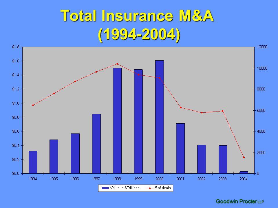 Goodwin Procter LLP 2003 Insurance Deals By Segment 129 Insurance Deals