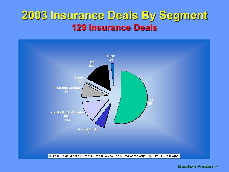 Goodwin Procter LLP 2003 Insurance Deals By Segment 2003 Deal Value in $Billions