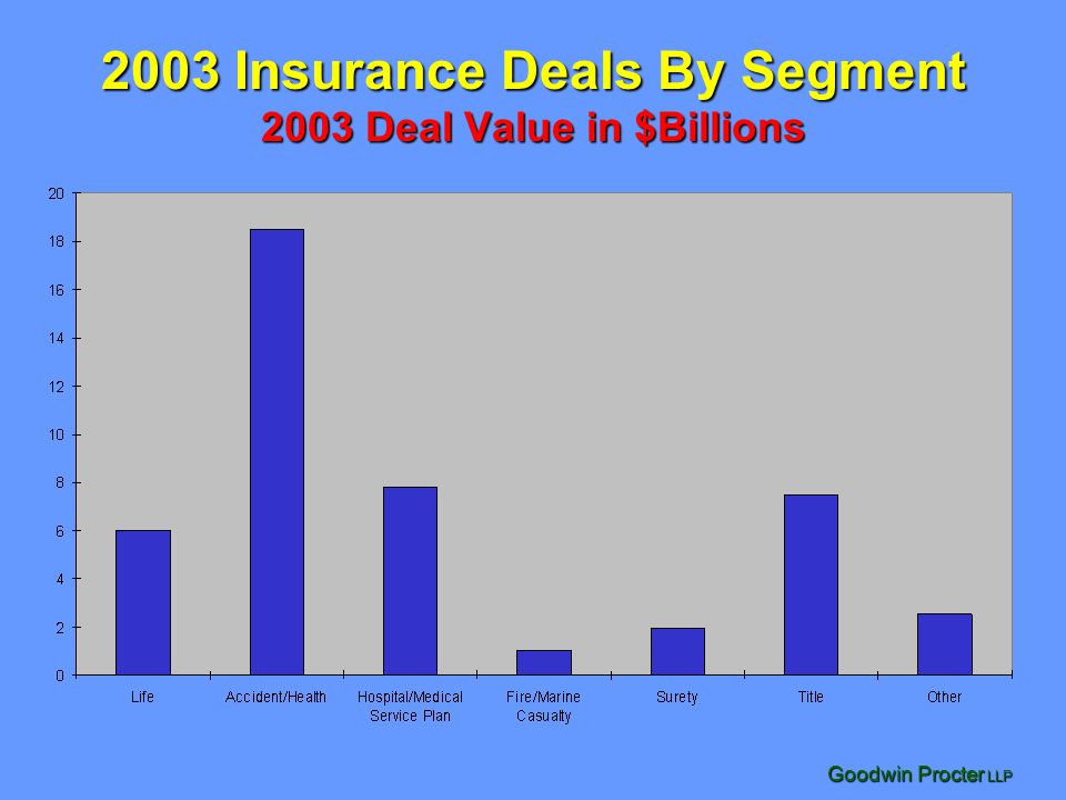 Goodwin Procter LLP 2003 Insurance Deals By Segment 2003 Deal Value in $Billions
