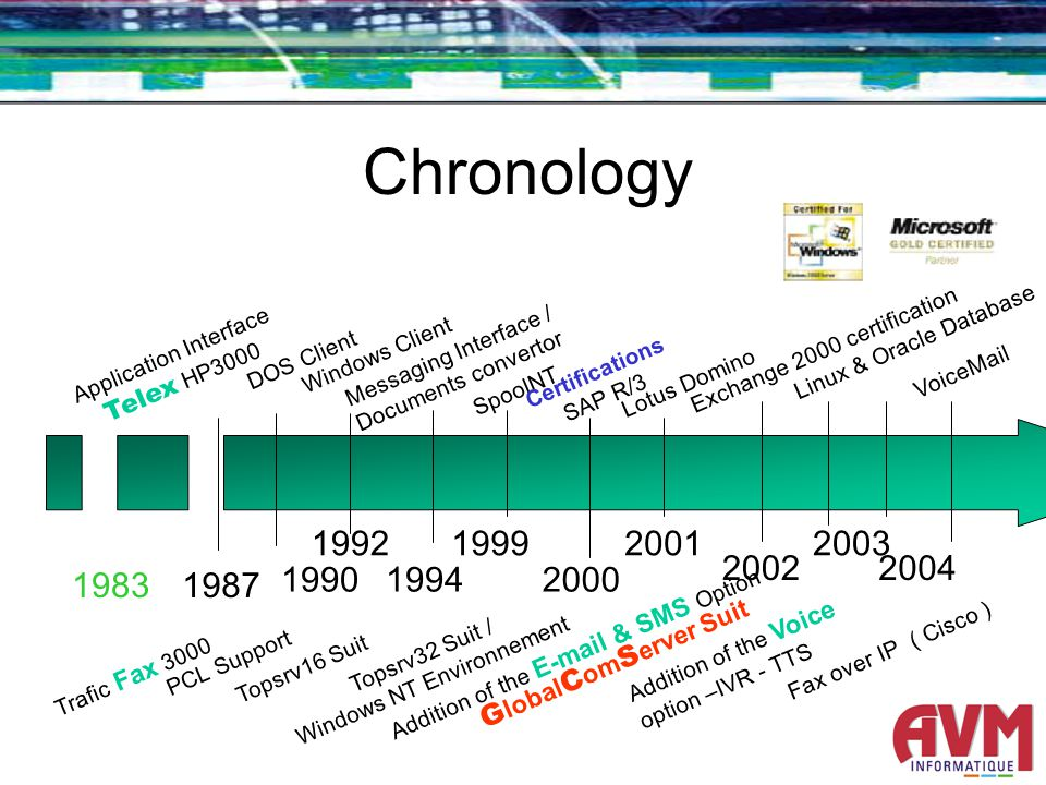 Chronology 1994 Topsrv32 Suit / Windows NT Environnement Addition of the E-mail & SMS Option 19992001 G lobal C om S erver Suit 2000 1992 Topsrv16 Suit 1990 PCL Support Trafic Fax 3000 1987 DOS Client Application Interface Telex HP3000 Windows Client Messaging Interface / Documents convertor SpoolNT Certifications SAP R/3 Lotus Domino Exchange 2000 certification 2002 Addition of the Voice option –IVR - TTS 1983 2003 2004 VoiceMail Linux & Oracle Database Fax over IP ( Cisco )