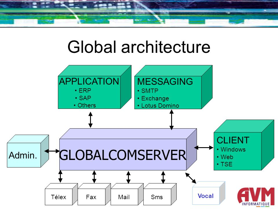 Global architecture CLIENT Windows Web TSE APPLICATION ERP SAP Others MESSAGING SMTP Exchange Lotus Domino Admin.