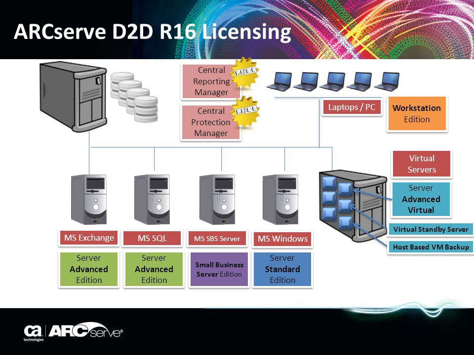 ARCserve D2D R16 Licensing Server Advanced Edition MS Exchange MS SQL MS SBS Server MS Windows Server Advanced Edition Small Business Server Edition S