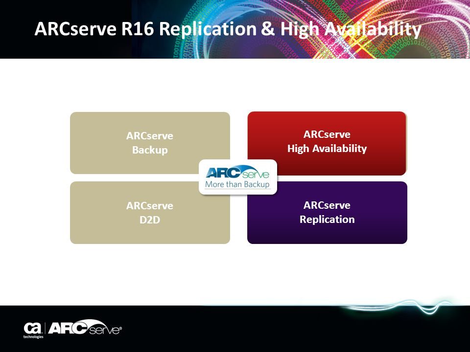 ARCserve R16 Replication & High Availability ARCserve Backup ARCserve High Availability ARCserve D2D ARCserve Replication ARCserve High Availability