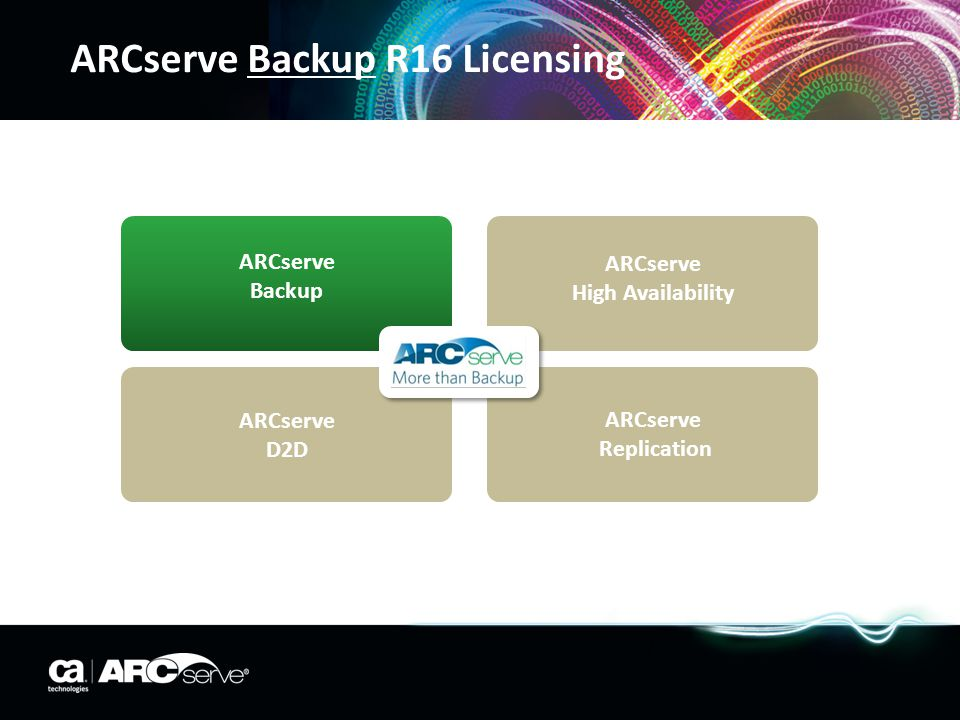 ARCserve D2D R16 Licensing Server Advanced Edition MS Exchange MS SQL MS SBS Server MS Windows Server Advanced Edition Small Business Server Edition Server Standard Edition Virtual Servers Server Advanced Virtual Laptops / PC Workstation Edition Host Based VM Backup Virtual Standby Server Central Reporting Manager Central Protection Manager