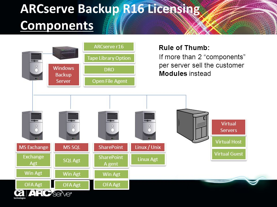 Choice of licensing to suit the environment ARCserve RHA Licensing Options Per Server Options Renewed Bundles Per server basis and is licensed according to Operating System on server (Windows, Linux, Unix, Virtual Guest or Host Managed Capacity Managed Capacity Backup and RHA – All Backup, Replication and High Availability Options and Agents included under a single site license starts at 2 Terabytes (Also available in All Inclusive License) LAN / WAN REP HA