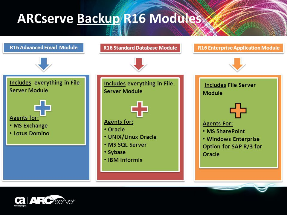 R16 Essential File Server Module PLUS ARCserve Backup r16 for Windows Disaster Recovery Option Tape Library Option Open Files Agent for Windows Storage Area Network (SAN) Option Central Management Option Enterprise Module NDMP NAS Option ARCserve Backup r16 for Windows Disaster Recovery Option Tape Library Option Open Files Agent for Windows Storage Area Network (SAN) Option Central Management Option Enterprise Module NDMP NAS Option Agent for Windows Agent for UNIX Agent for Linux Agent for FreeBSD Agent for Mac OS X r11/r11.1 Client Agent for NetWare ARCserve Backup r11.5 Enterprise Option for AS400 ARCserve Backup R16 Modules PLUS Virtual machines are protected through Windows Client Agent & Open File Agent Unix, Linux, Data Movers are not included Virtual machines are protected through Windows Client Agent & Open File Agent Unix, Linux, Data Movers are not included CA ARCserve D2D Standard Edition 2 x CA ARCserve Replication for file data only (excl Assured Recovery) CA ARCserve D2D Standard Edition 2 x CA ARCserve Replication for file data only (excl Assured Recovery) Modules PLUS are a combination of the CA ARCserve R16 Family of Products