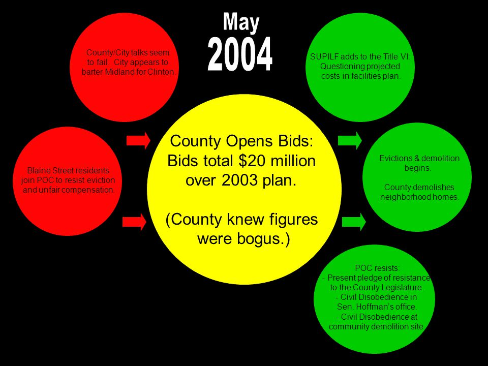 County Opens Bids: Bids total $20 million over 2003 plan.