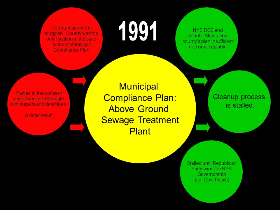 Municipal Compliance Plan: Above Ground Sewage Treatment Plant County response is sluggish.