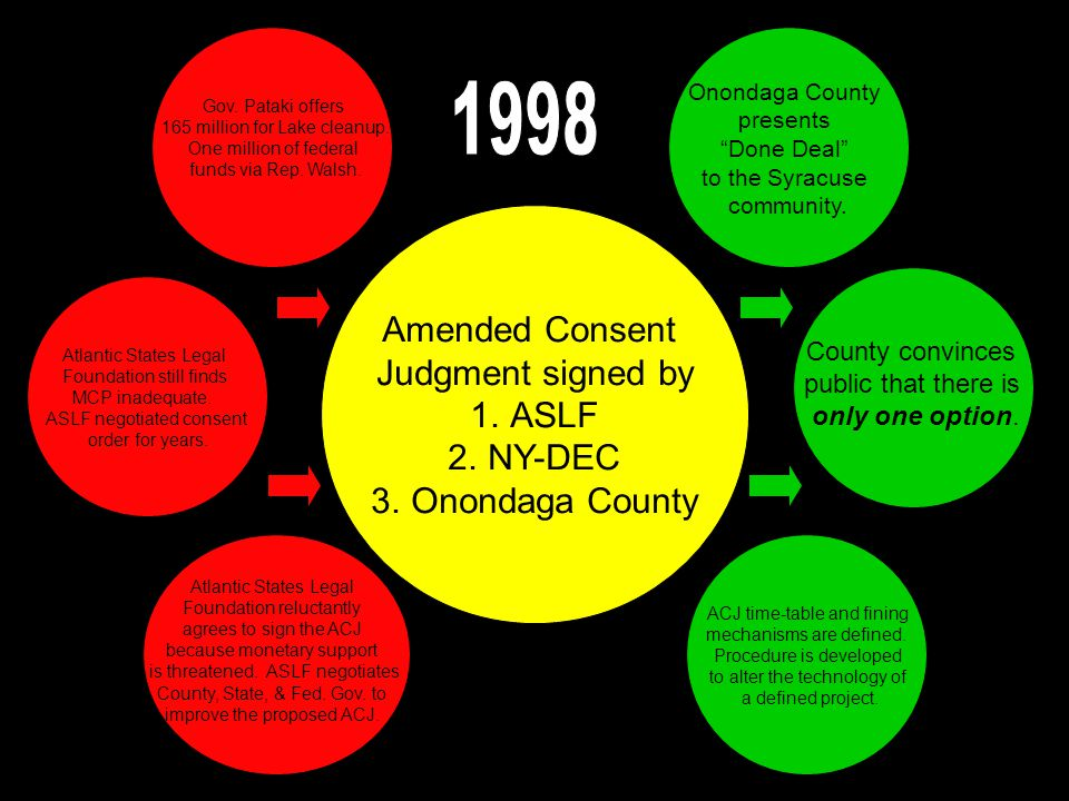 Amended Consent Judgment signed by 1.ASLF 2.NY-DEC 3.Onondaga County Gov.