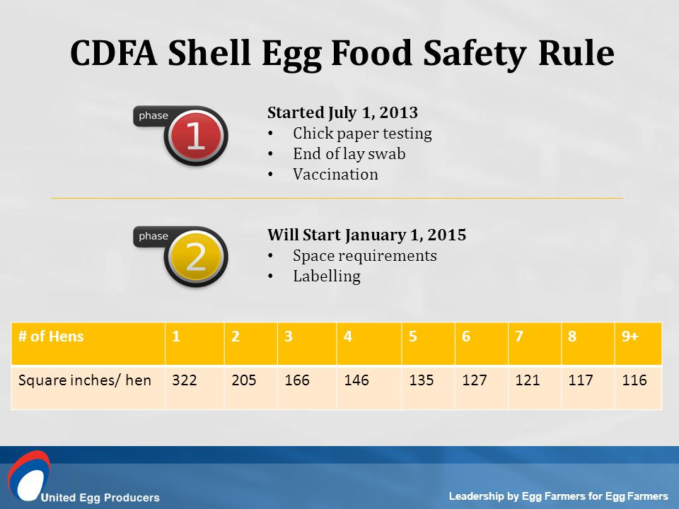 Leadership by Egg Farmers for Egg Farmers CDFA Shell Egg Food Safety Rule Started July 1, 2013 Chick paper testing End of lay swab Vaccination Will Start January 1, 2015 Space requirements Labelling # of Hens123456789+ Square inches/ hen322205166146135127121117116
