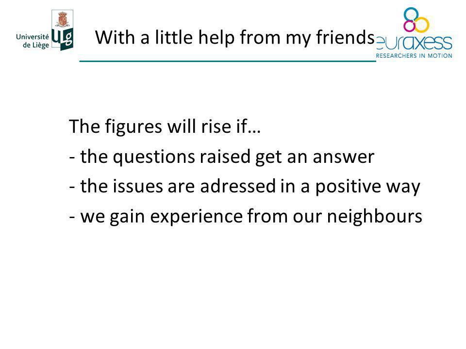 With a little help from my friends The figures will rise if… - the questions raised get an answer - the issues are adressed in a positive way - we gain experience from our neighbours