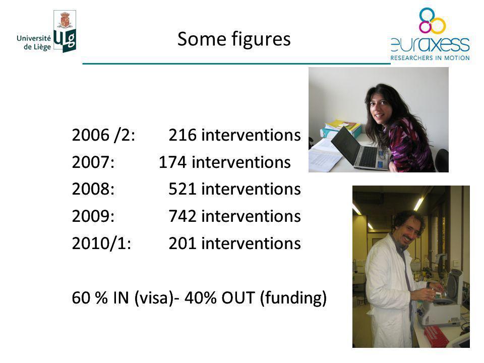 Some figures 2006 /2:216 interventions 2007: 174 interventions 2008: 521 interventions 2009: 742 interventions 2010/1: 201 interventions 60 % IN (visa)- 40% OUT (funding) 2006 /2:216 interventions 2007: 174 interventions 2008: 521 interventions 2009: 742 interventions 2010/1: 201 interventions 60 % IN (visa)- 40% OUT (funding)