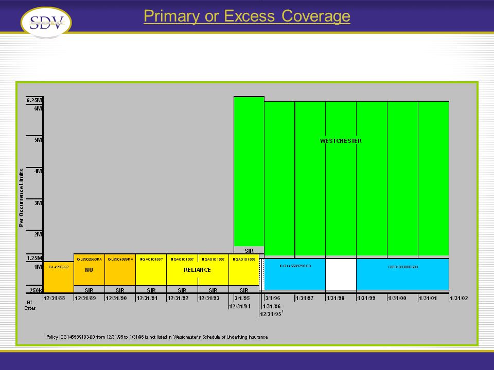 Primary or Excess Coverage