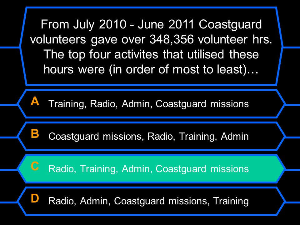 From July 2010 - June 2011 Coastguard volunteers gave over 348,356 volunteer hrs. The top four activites that utilised these hours were (in order of m