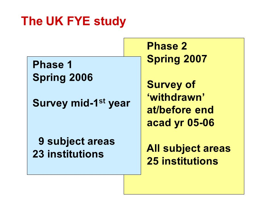 The UK FYE study Phase 2 Spring 2007 Survey of withdrawn at/before end acad yr All subject areas 25 institutions Phase 1 Spring 2006 Survey mid-1 st year 9 subject areas 23 institutions
