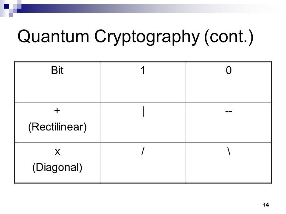 14 Quantum Cryptography (cont.) Bit10 + (Rectilinear)  -- x (Diagonal) /\
