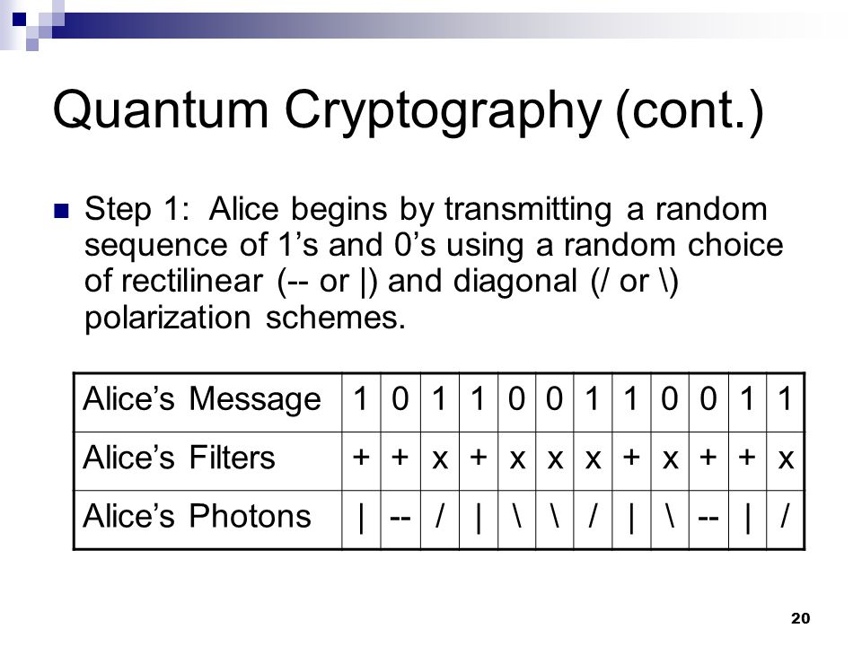 20 Quantum Cryptography (cont.) Step 1: Alice begins by transmitting a random sequence of 1s and 0s using a random choice of rectilinear (-- or |) and diagonal (/ or \) polarization schemes.