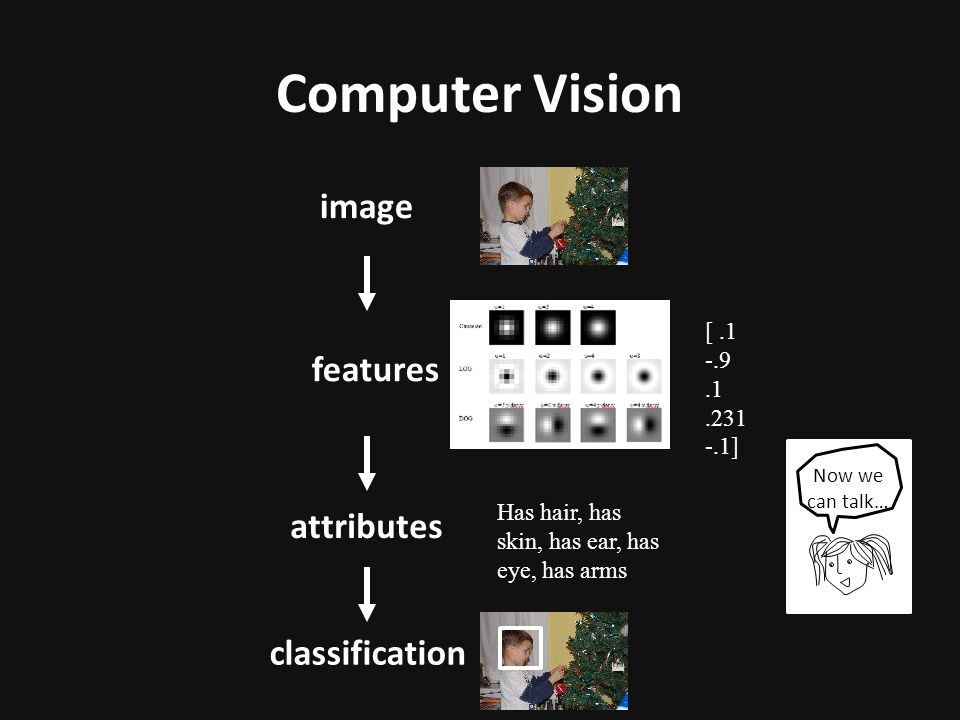 Computer Vision image features classification [.1 -.9.1.231 -.1] Now we can talk… attributes Has hair, has skin, has ear, has eye, has arms