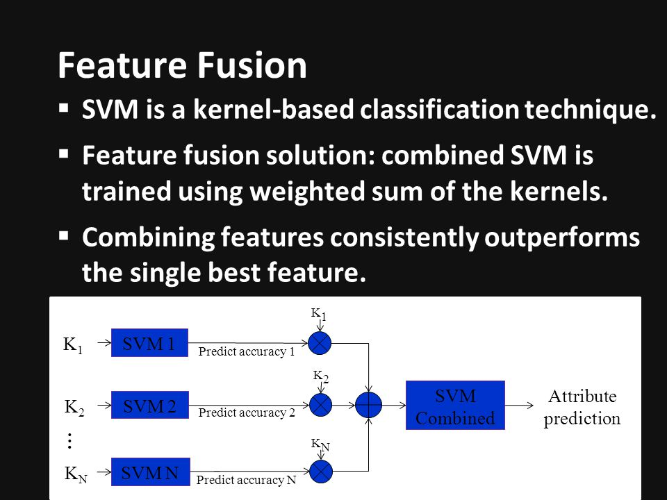 Feature Fusion SVM is a kernel-based classification technique.
