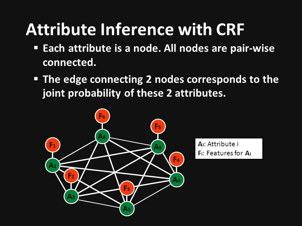 Attribute Inference with CRF Each attribute is a node.